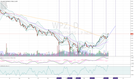 WPZ: $WPZ Simple technicals suggest WPZ could hit 40 by mid June.