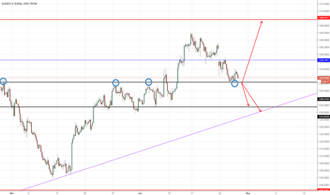 XAUUSD: GOLD decision point 4H timeframe