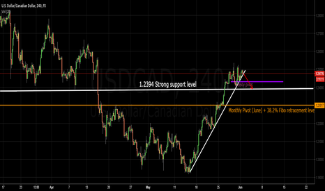 USDCAD: Next Direction for USDCAD