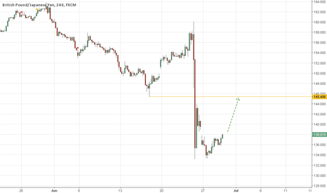 GBPJPY: Long GBPJPY again