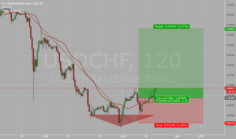 USDCHF: Failed to create new low.