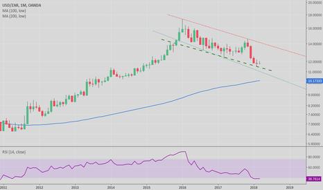 USDZAR: ZAR / South African Rand