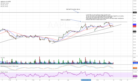 AAPL: F IBM - How to trade Apple