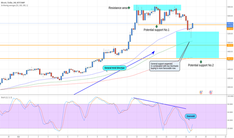 BTCUSD: BTCUSD respect of resistance offers some buying confirmations.