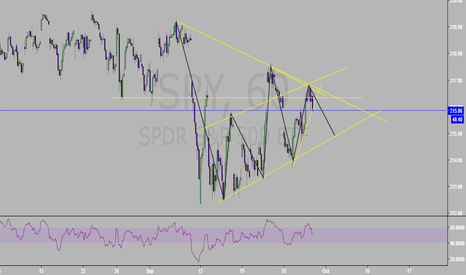 SPY: good time to short