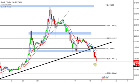 XRPUSD: Two major rejections on support area