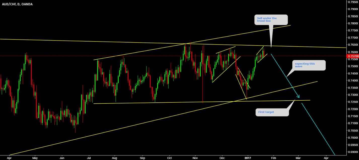 AUDCHF an other amazing short