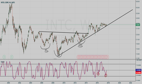 INTC: INTEL CORP buy setup