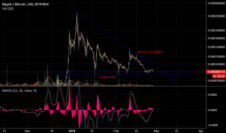 XRPBTC: Descending Triangle on XRP!
