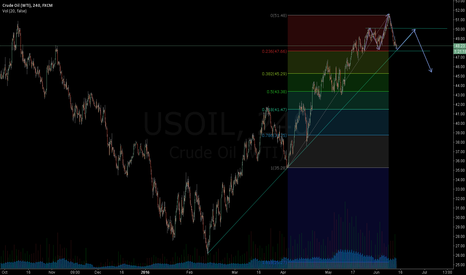 USOIL:  DONT MISS THIS ONE!  -china