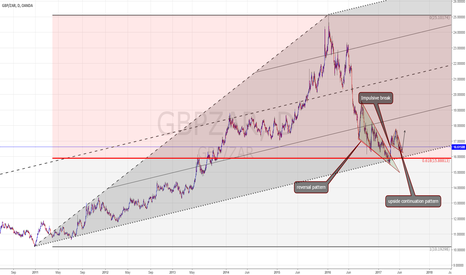 GBPZAR: ZAR looking weak everywhere - GBPZAR to push much higher?