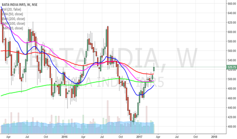 BATAINDIA: BATA INDIA may walk down before resuming upward motion