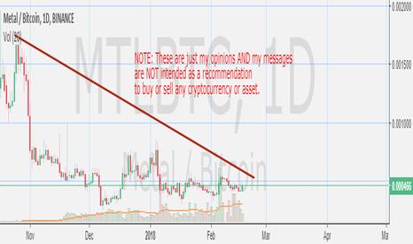 MTLBTC: MTL   -    Added to Watchlist.