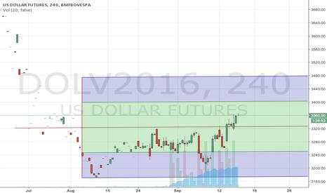 DOLV2016: dolar à 3,40