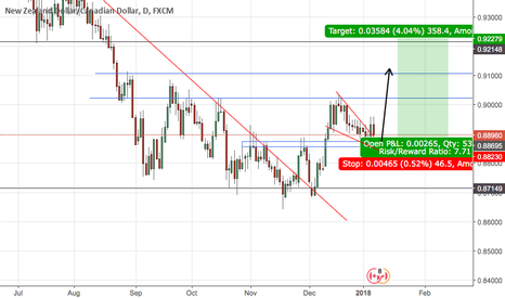 NZDCAD: NZD/CAD long trade set up