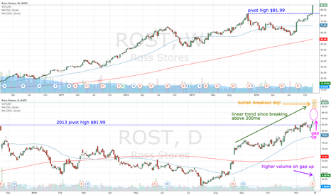 ROST: ROST gaps up on earnings
