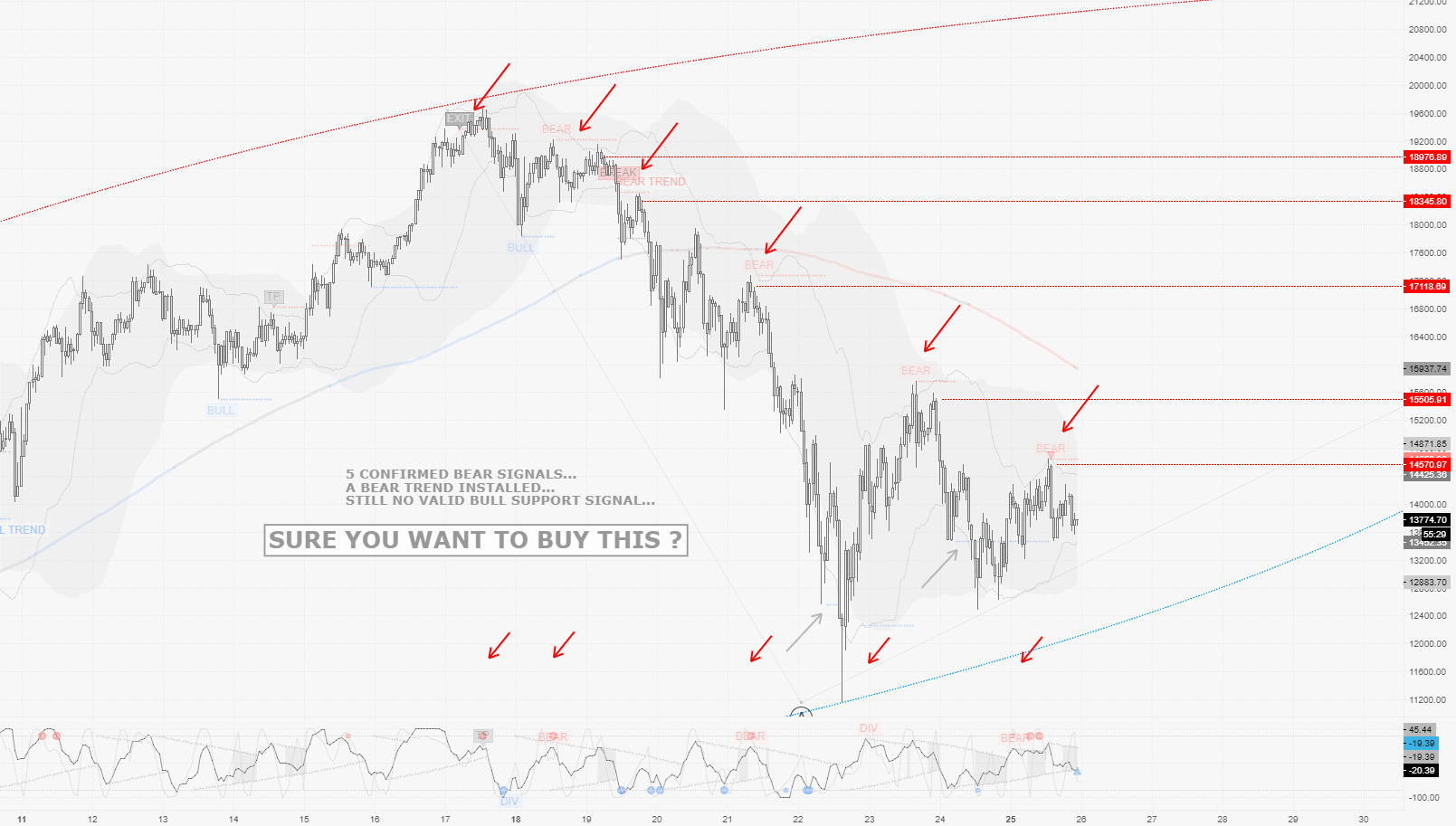 """BTCUSD / H1 : Possible timing for a """"Dead Cat Bounce"""""""