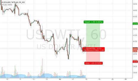 USDWTI: Crude oil