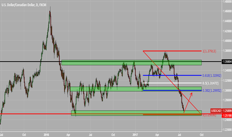 USDCAD: Nice long opportunity