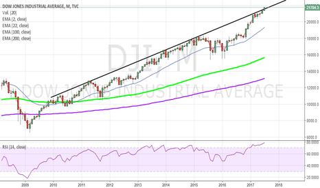 DJI: DJI - Dow Jones