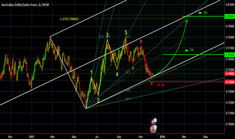 AUDCHF: AUDCHF, Elliott Wave, Pitchfork & Gann Fan.