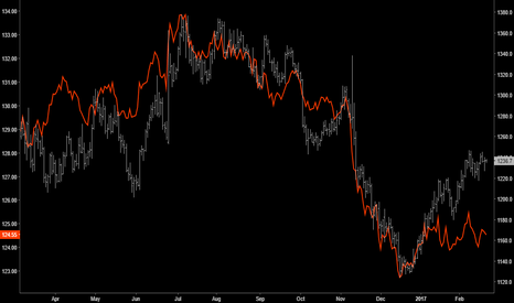 GC1!: INTERMARKET | Gold vs Treasuries Divergence