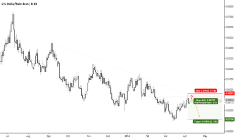 USDCHF: USD / CHF - Nice Short Opportunity ?!? Comments are welcome ...