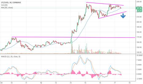 LTCUSD: LTC Sell Signal