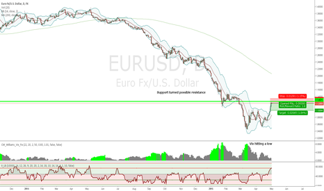 EURUSD: Mean reversion short at previous support