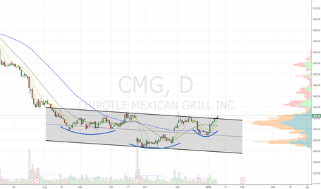 CMG: Breaking out