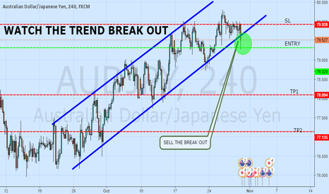 AUDJPY: TREND BREAK OUT AT PLAY