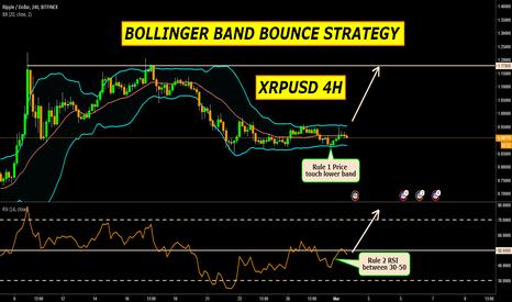 XRPUSD: XRPUSD 4H BOLLINGER BAND BOUNCE STRATEGY