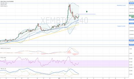 XEMBTC: NEM Buy Opportunity