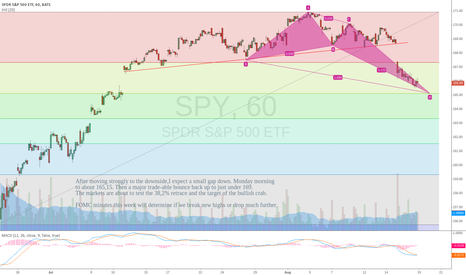 SPY: SPY short term bounce coming.