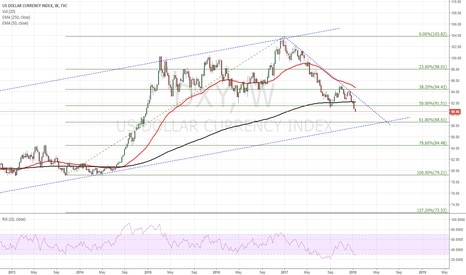 DXY: The moment is coming