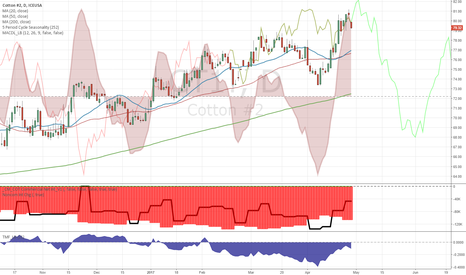 CT1!: Seasonal and COT bearish confluence