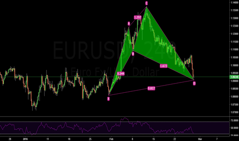 EURUSD: Cypher Pattern