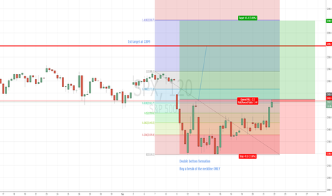 SPX: SPX reacts higher after fed and triggers double bottom formation
