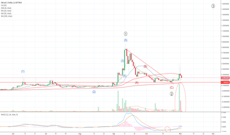 OKUSD: O.K. Cash Huge Spike with Volume