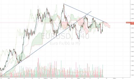 EURUSD: EURUSD - Sau khi FED tăng lãi suất.