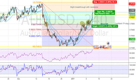 AUDUSD: 1000 Pip Profit Through Short