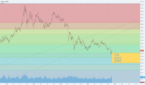 GC1!: Long Term Gold Buy Zone