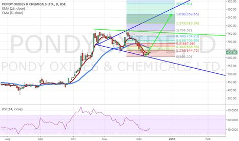 PONDYOXIDE: Pondy Oxides & Chemicals Ltd  Retracement Target : 850