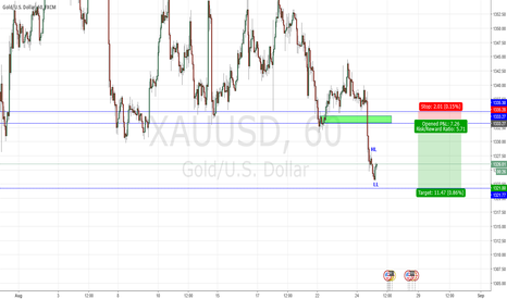 XAUUSD: Gold Looking for short