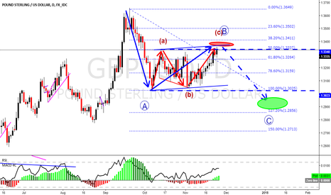 GBPUSD: GBPUSD updated.  Wait for the reversal signal