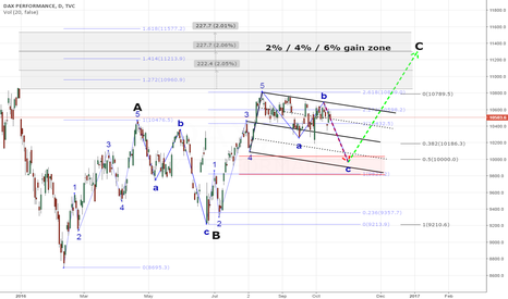DAX: DAX going for 2/4/6% Gain this year ???