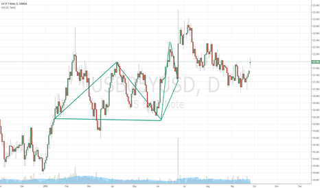 USB05YUSD: High probability Triangle breakout
