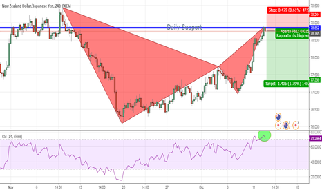 NZDJPY: BEARISH BAT - RIBASSISTA