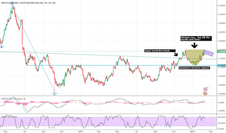 GBPAUD: GBPAUD Potential cup-and-handle play