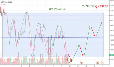 GBPJPY: GBP JPY Analysis